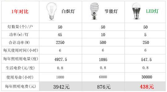 LED具有节能特点